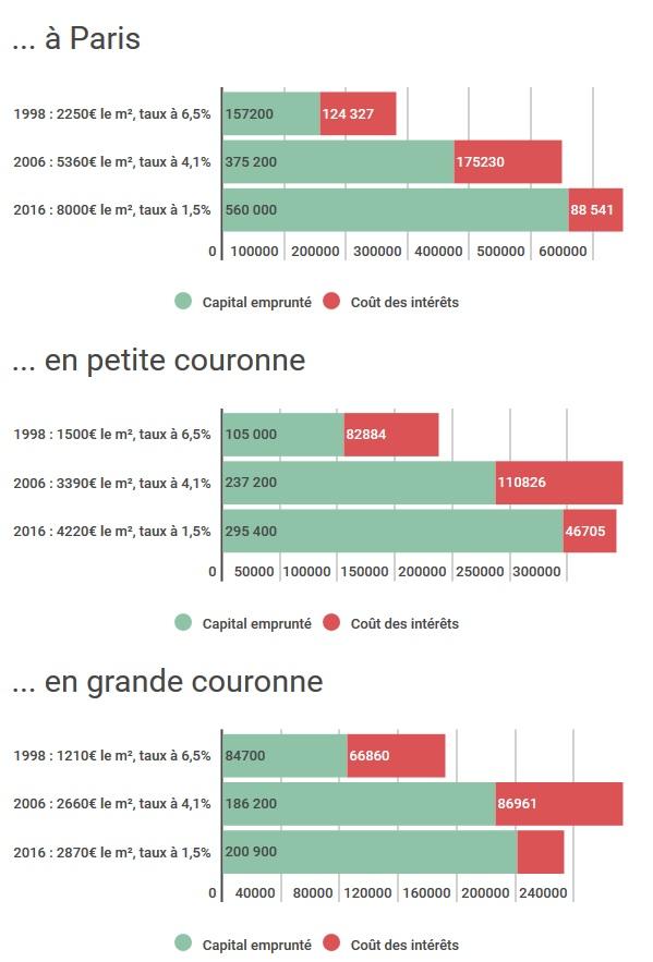 evolution-prix-immobilier-hpost